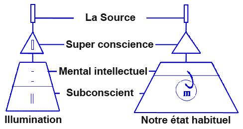 Structure du mental