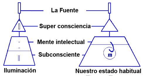 Estructura de la mente