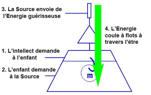 Comment s'écoule l'énergie de la Source