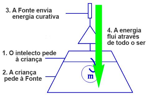 Como flui a energia da Fonte