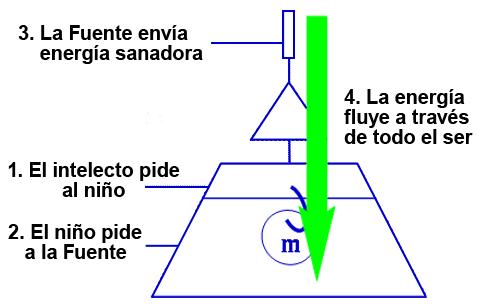 Cómo fluye la energía de La Fuente